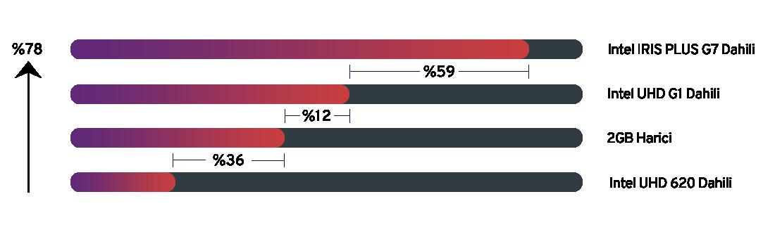 Yüksek Grafik Performansı