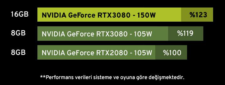 Ekran Kartında RTX Gücü